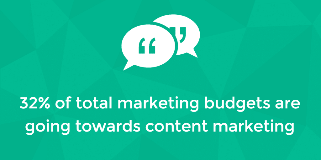 32% of total marketing budgets going towards content marketing