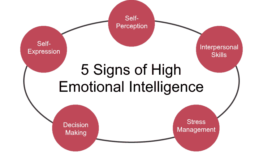 5 Signs of High Emotional Intelligence