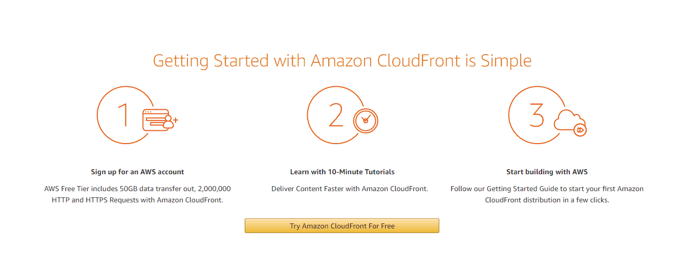 Screenshot of Amazon CloudFront setup process