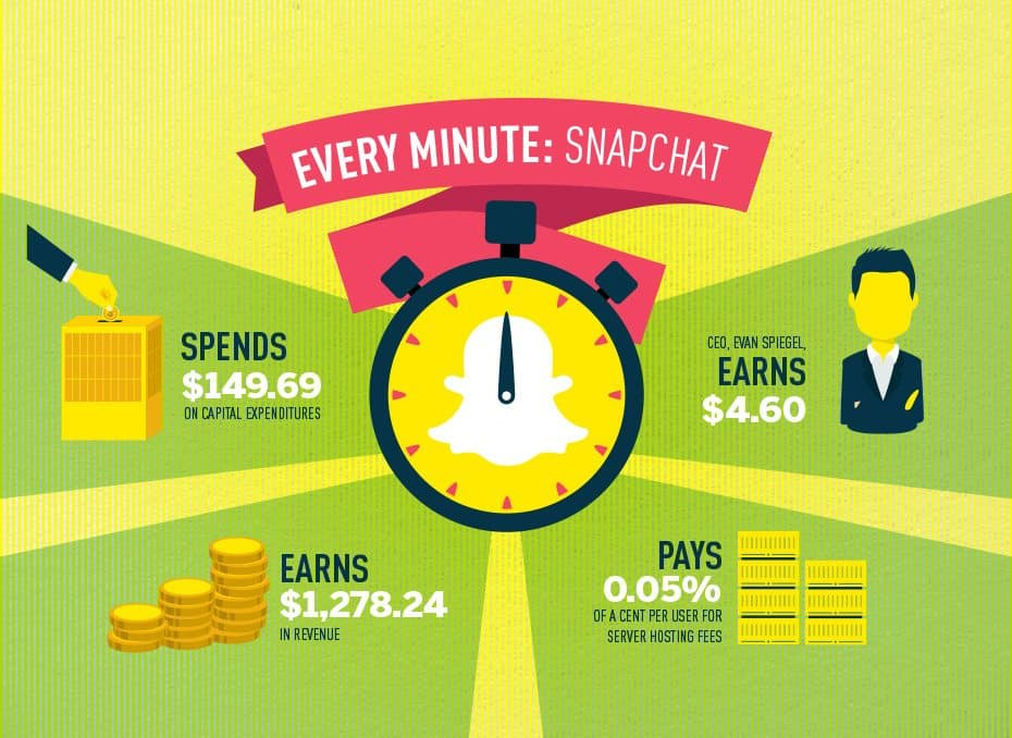What happens in a snapchat minute