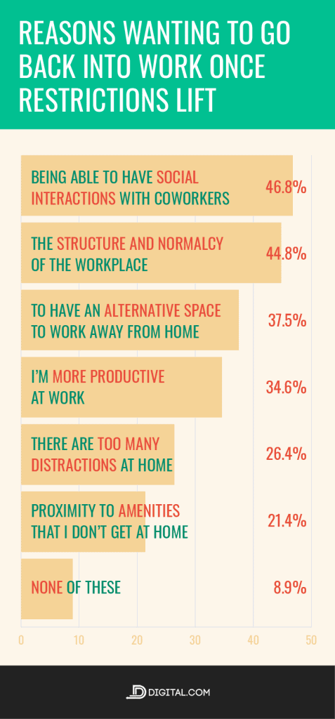 Almost 47% of employees want to go back to their workplace to have social interactions with co-workers