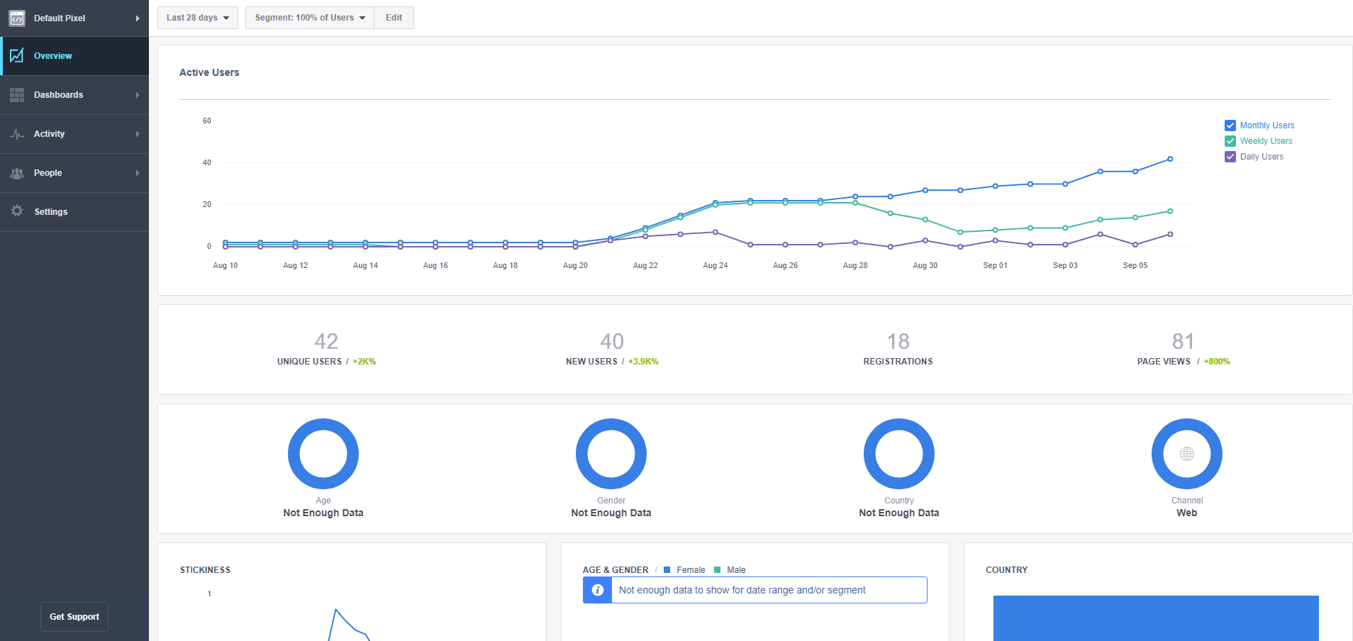 The Facebook Analytics dashboard