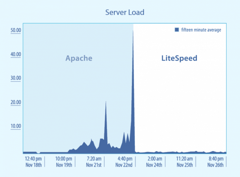 The Best LiteSpeed Hosting: Who's The Best For Your Site? [Updated