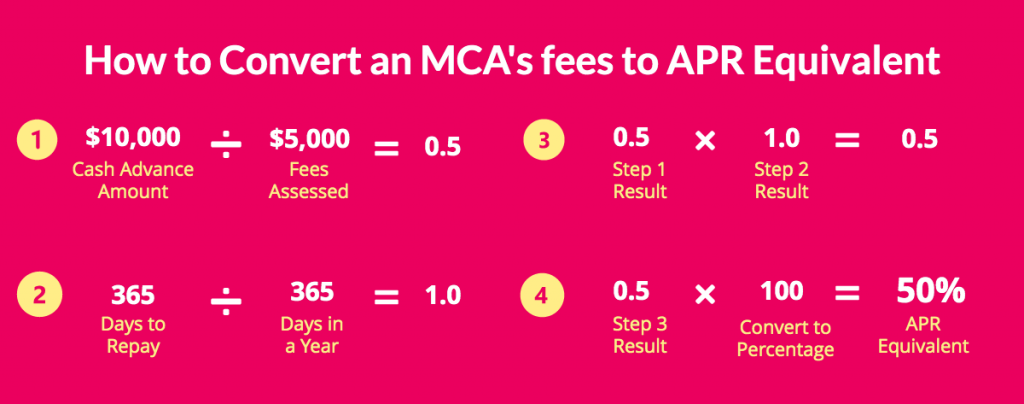 convert MCA fees to APR