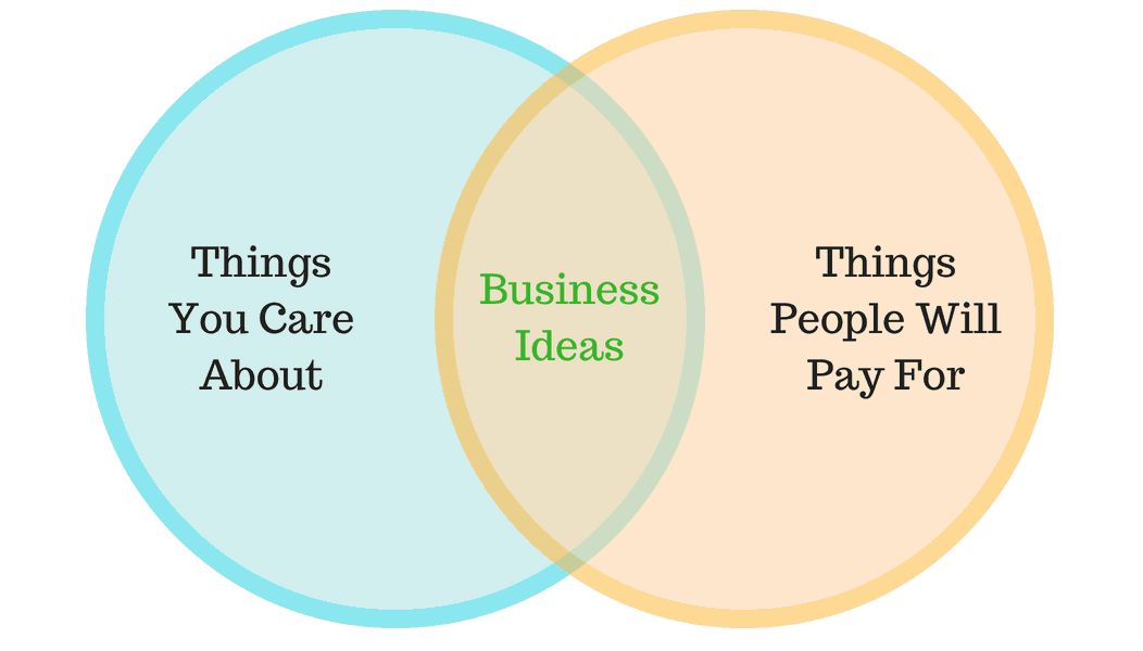 business idea venn diagram