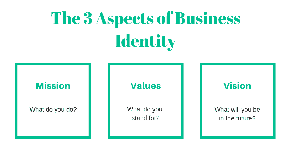 business identity parts