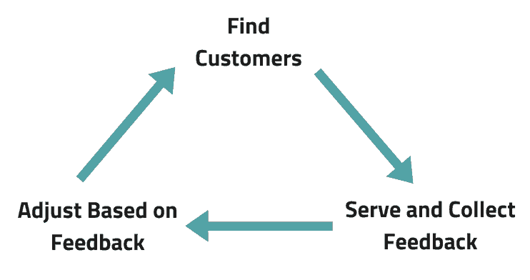 business iteration process