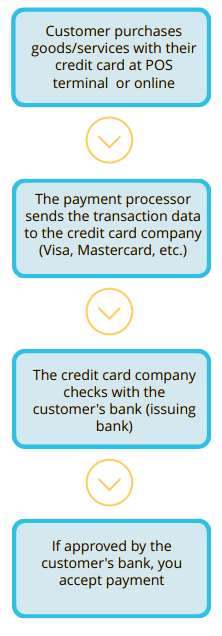 credit card processing flow