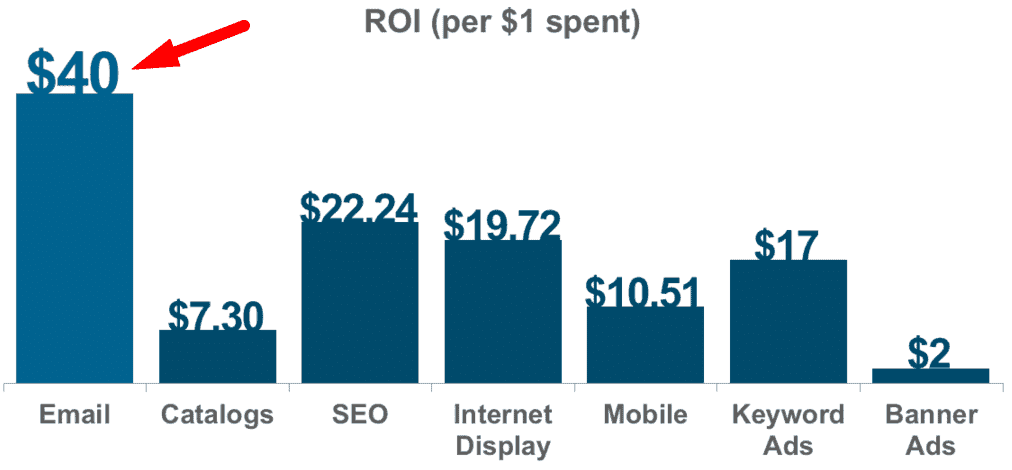 email marketing return on investment (roi)