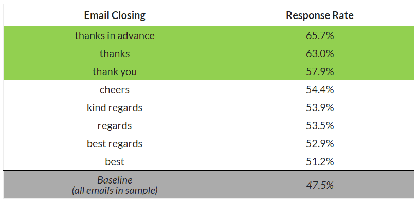 email sign off response rates
