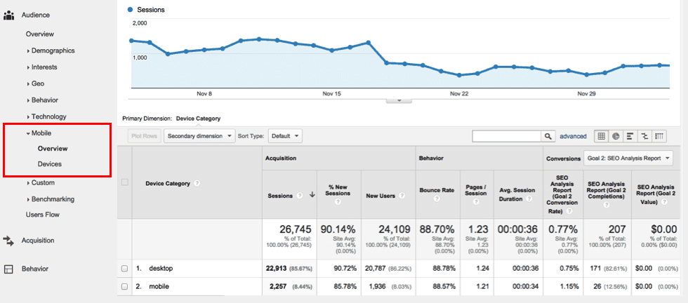 Google Analytics Mobile Report