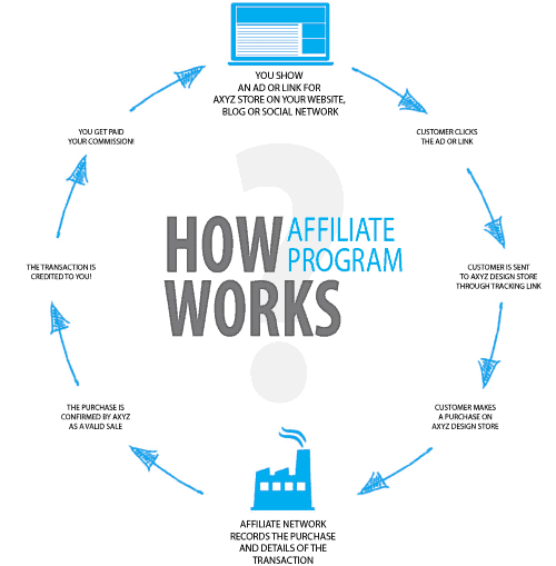 how affliate marketing works