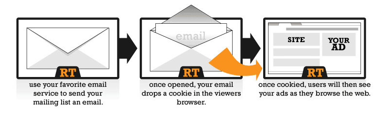 how email retargeting works
