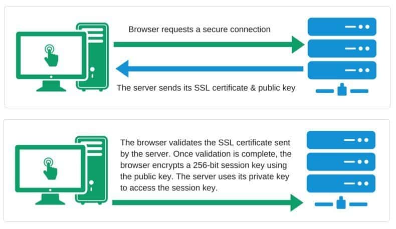 Small Business Guide To Ssl Certificates Beginners A Z Guide
