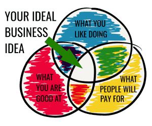 best idea for your business
