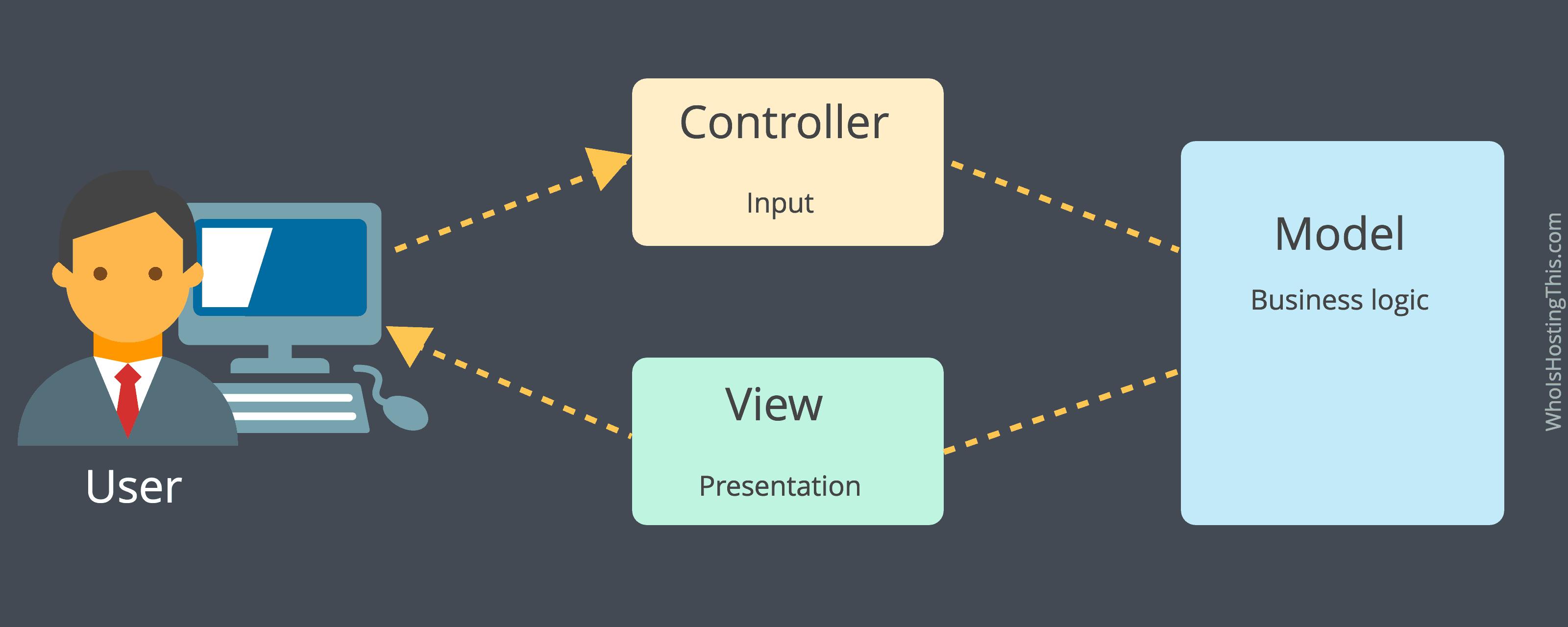 model view controller mvc