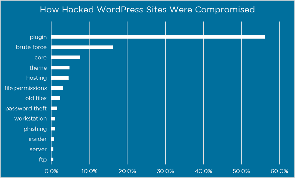 most common ways to hack wordpress site