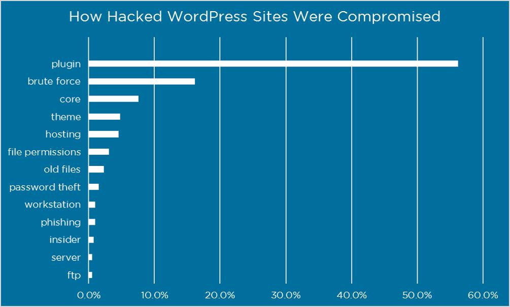 most common ways to hack wordpress site