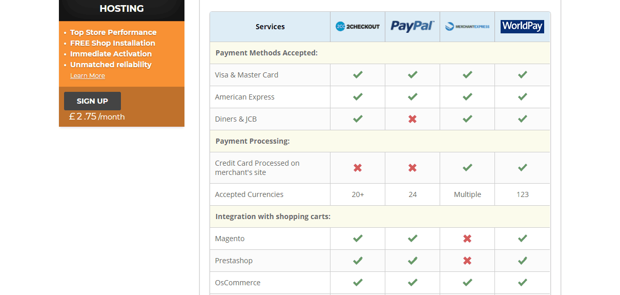 The Best Payment Gateway Hosting: Who's The Best For Your Site
