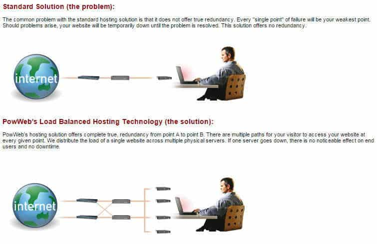PowWeb load balancing technology