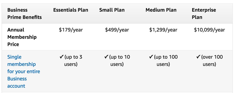 Amazon Business Prime Fee Table