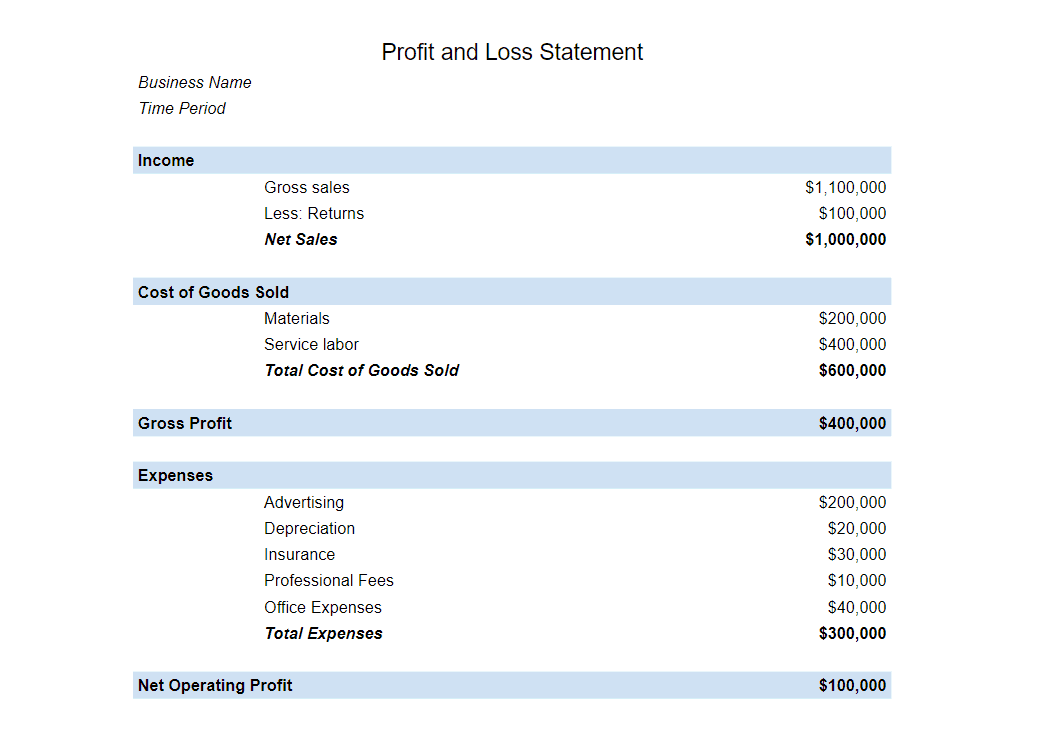 profit and loss statement example