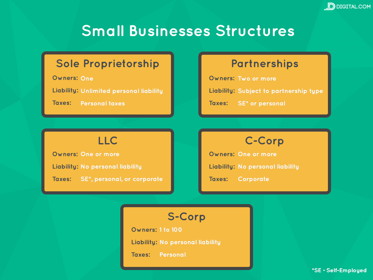 small business structures