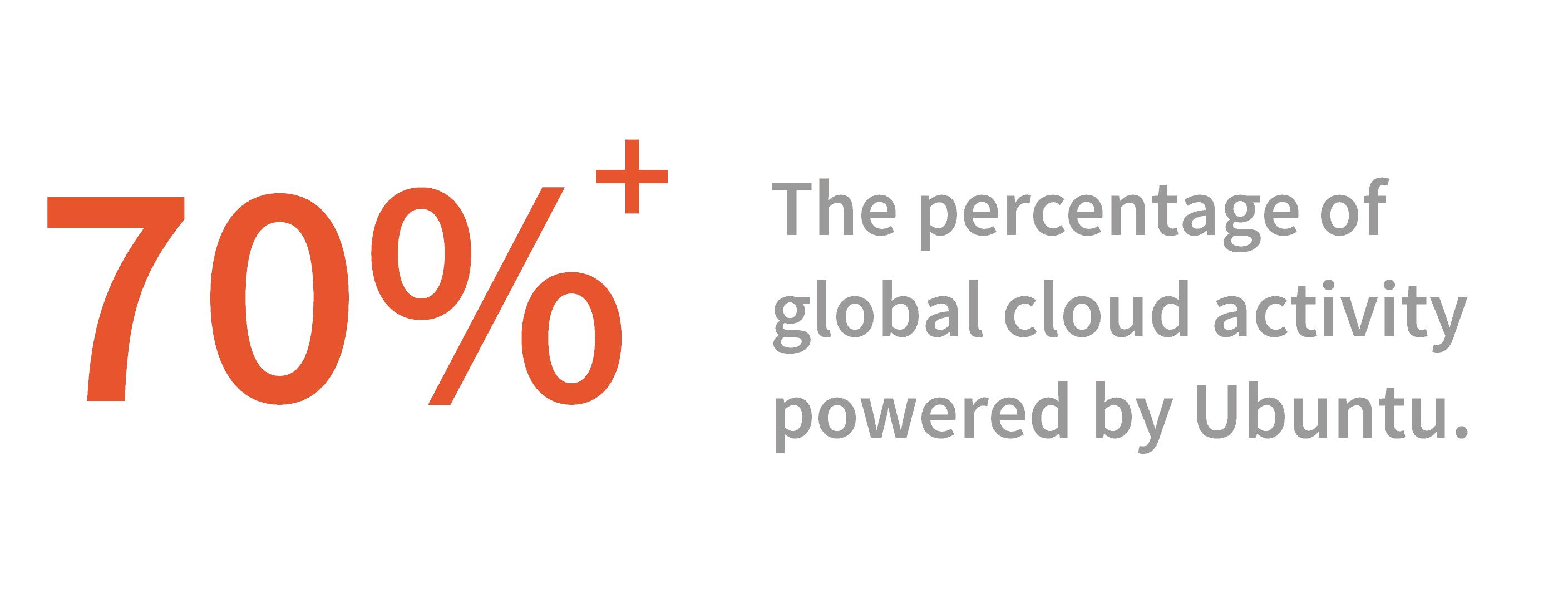 ubuntu cloud market share