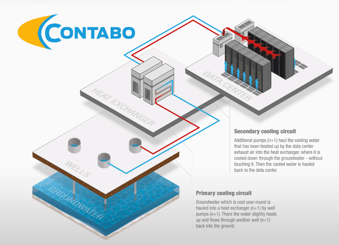 Contabo Datacenter Cooling