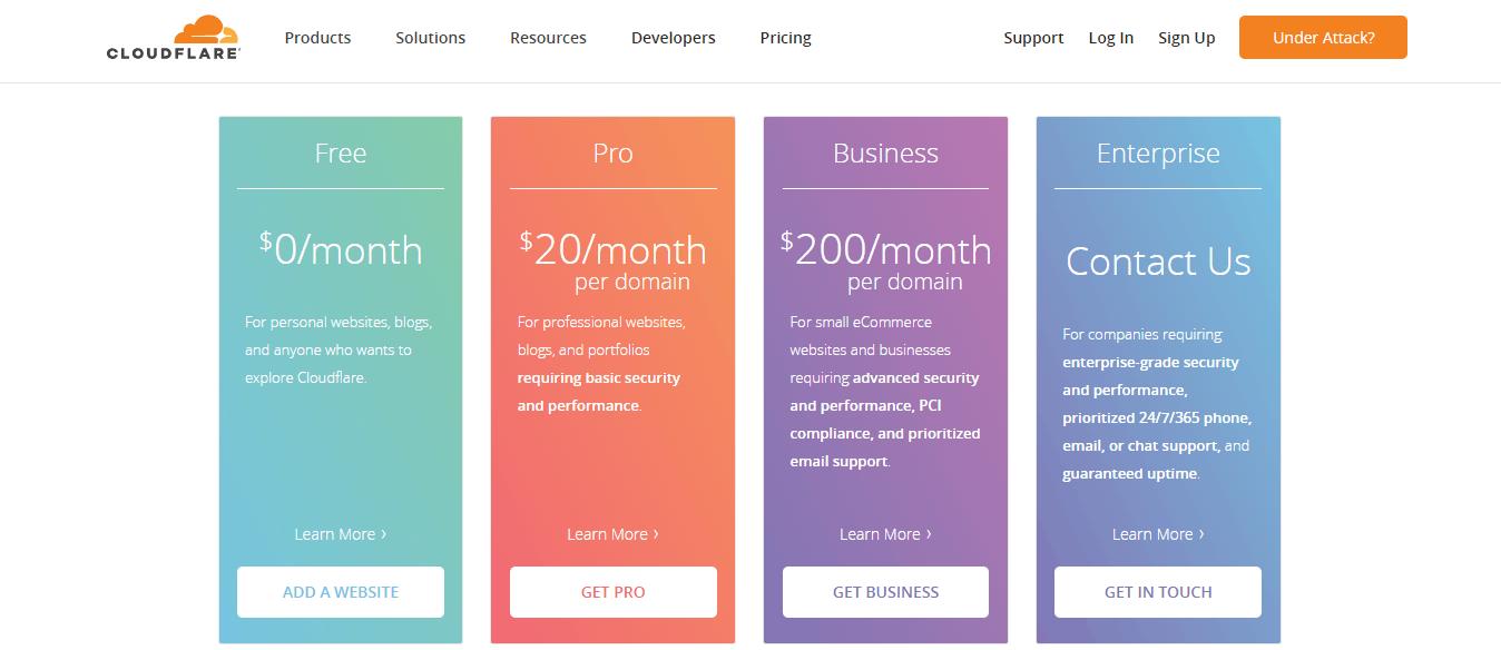 Cloudflare CDN for WordPress