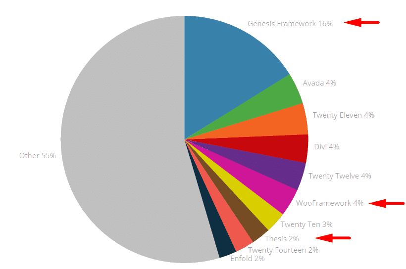 WordPress Framework Market Share