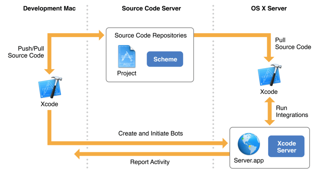 xcode continuous integration